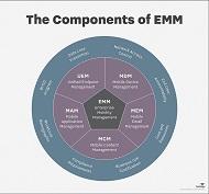 EMMの技術