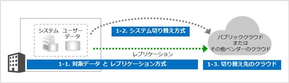 図1 DR方式の構成要素