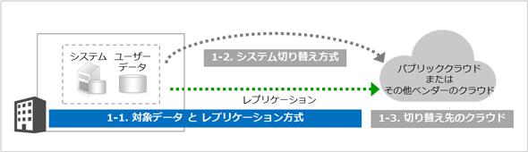図2 DR方式を構成する要素(対象データとレプリケーション方式)