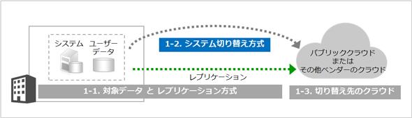 図3 DR方式を構成する要素(システム切り替え方式)