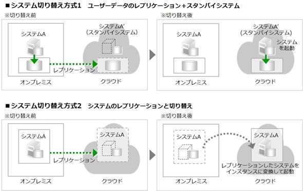 図4 システム切り替えの2つの方式