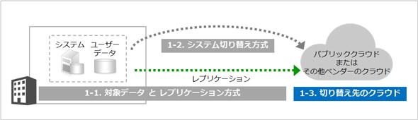 図5 DR方式を構成する要素(切り替え先のクラウド)