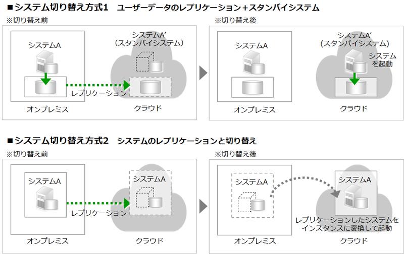 バックアップ/DRで「システムの切り替え先にクラウドを使用する」8つの方式