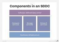 ソフトウェア定義データセンターのコンポーネント