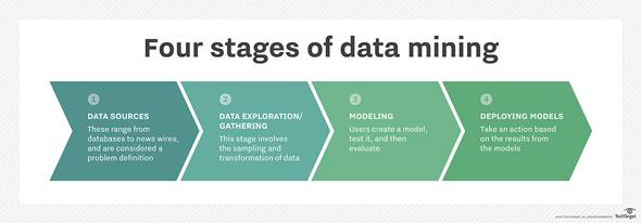 企業によるデータマイニングの取り組み