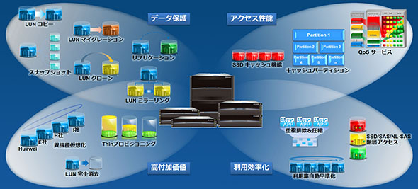 RAID2.0+による豊富な機能、柔軟性