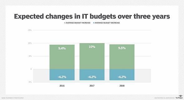 IT予算の平均増加率