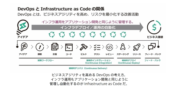 Infrastructure as Codeの世界