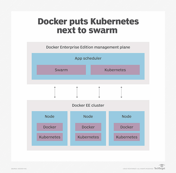 KubernetesとSwarmを組み合わせる「Docker Enterprise Edition 2.0」