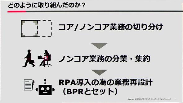 RPAの導入プロセス