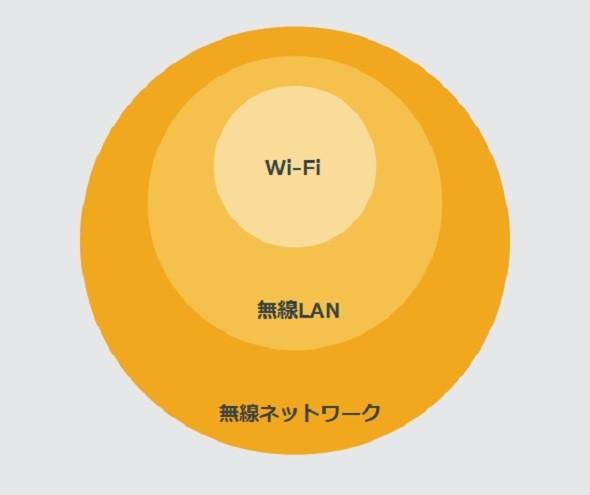 いまさら聞けない「無線LAN」「Wi-Fi」の違いとは? 混同しては ...